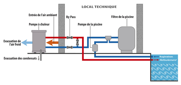 schema installation pompe a chaleur-piscine
